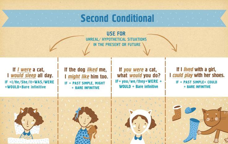 Second Conditional. English Grammar. Infographic. Prepared by Ira Salo, designed by Eugenia Haydamaka. Английский. Грамматика.