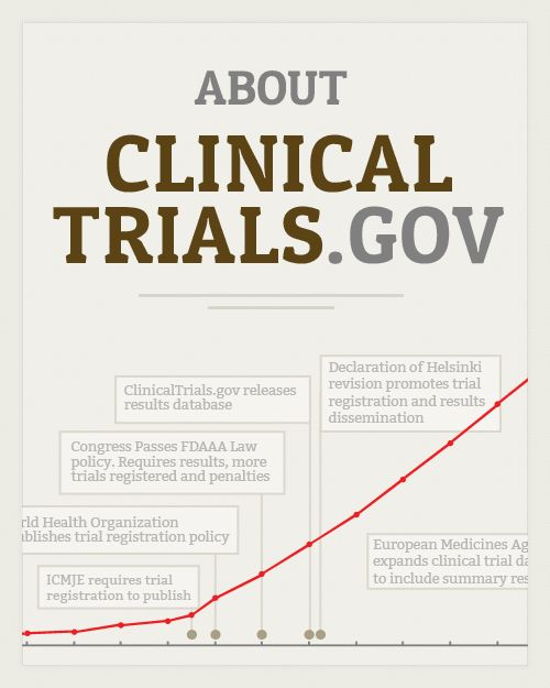 About clinicaltrials.gov