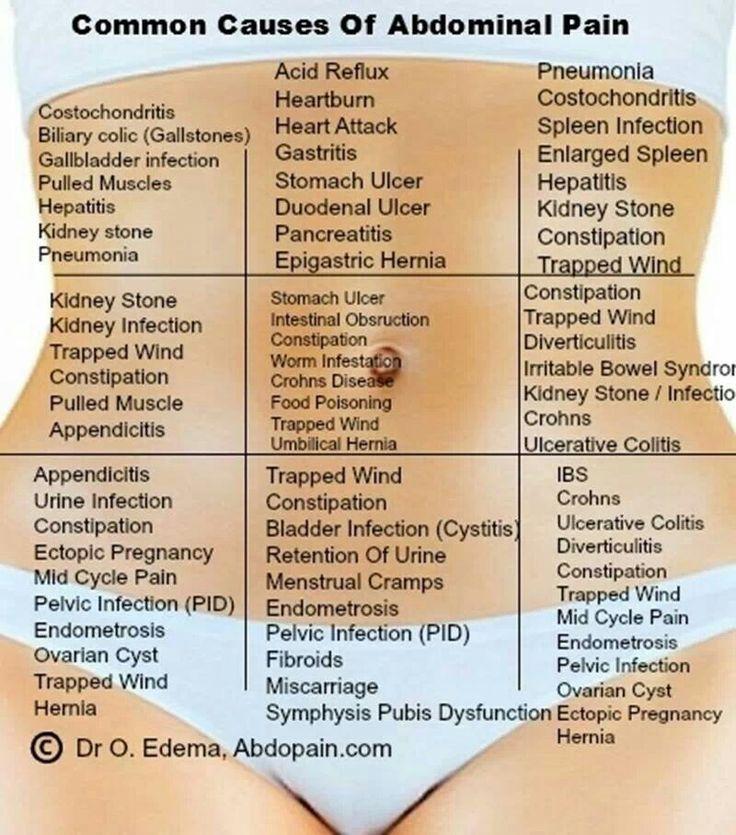 Best 25+ Abdominal pain ideas on Pinterest | Stomach pain ...