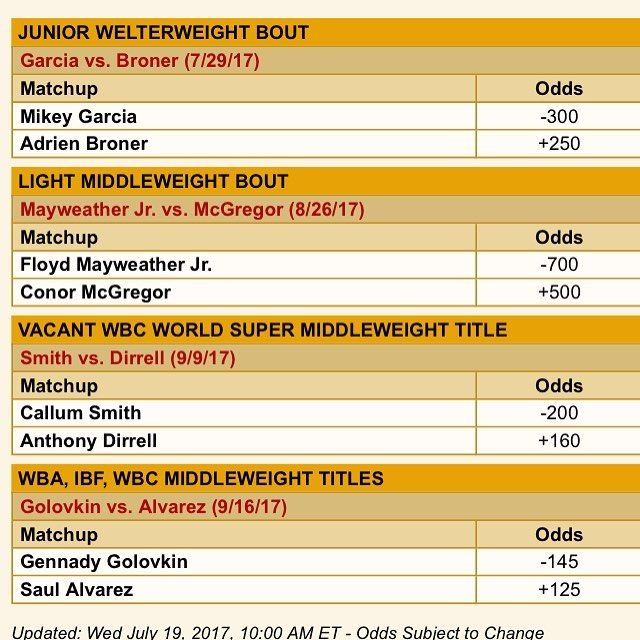 Current odds from Vegas Insider on all the boxing mega fights coming up. I might just have to place a few bets next week in Vegas #floydmayweather #boxingday  #boxinghype #boxinglife #canelo #caneloalvarez #golovkin #punches #punch #knockouts #knockout #knockoutpunch #manny #mannypacquiao #warcotto  #cardio #hboboxing  #hbo #ppv #pacman #pacquiao  #pinoypride #filipino #Philippines #teampacquiao #boxinggloves #boxinglife #boxingfanatik #boxingislife #boxingheads