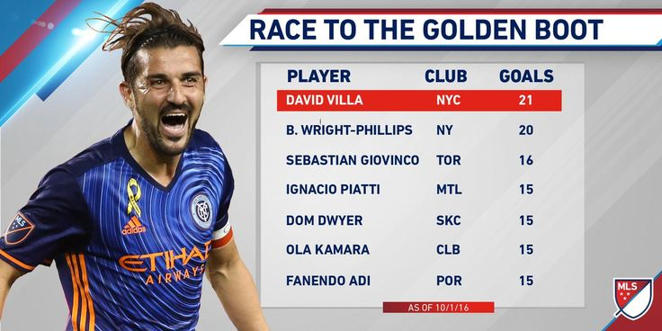 There's a new man on top of the Golden Boot race. A @Guaje7Villa brace shakes things up.   Player Stats: http://soc.cr/NQ1s304KI81