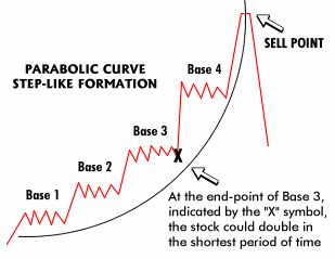 Understanding Chart Patterns - Technical Stock Analysis