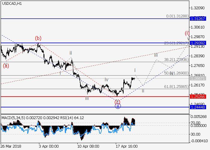 USD/CAD: wave analysis 20 April 2018, 09:37 Free Forex Signals