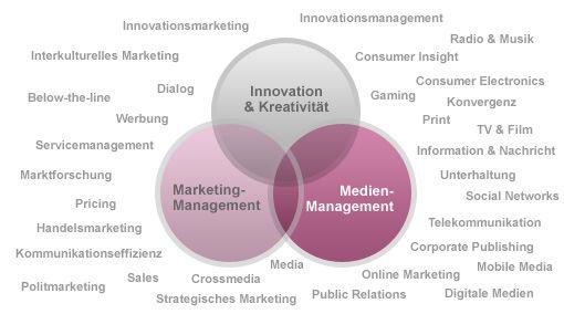 Wichtige Impulsgeber: Steinbeis-SMI Zentrum für Marketing, Medien & Creative Leadership - Steinbeis SMI