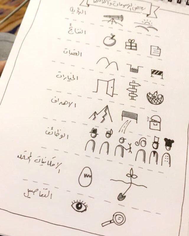 Bandarsuleiman Posted To Instagram مفردات بصرية Sketchnotes Sketch Notes Math Instagram
