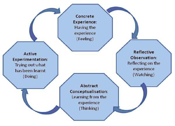 Experiential learning map
