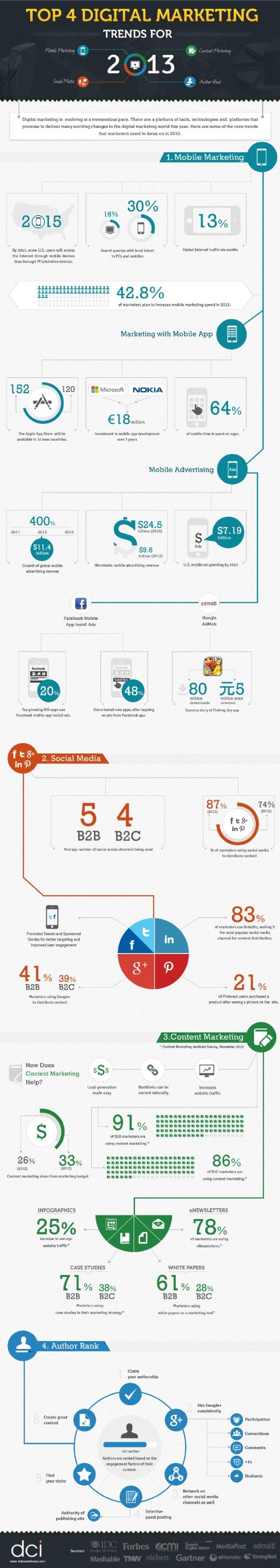 #Marketing #digital : les tendances 2013 - #infographie