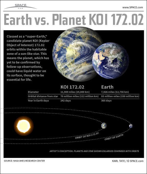 Infographic: Planet KOI 172.02 has yet to be confirmed, but it could potentially have water and life.