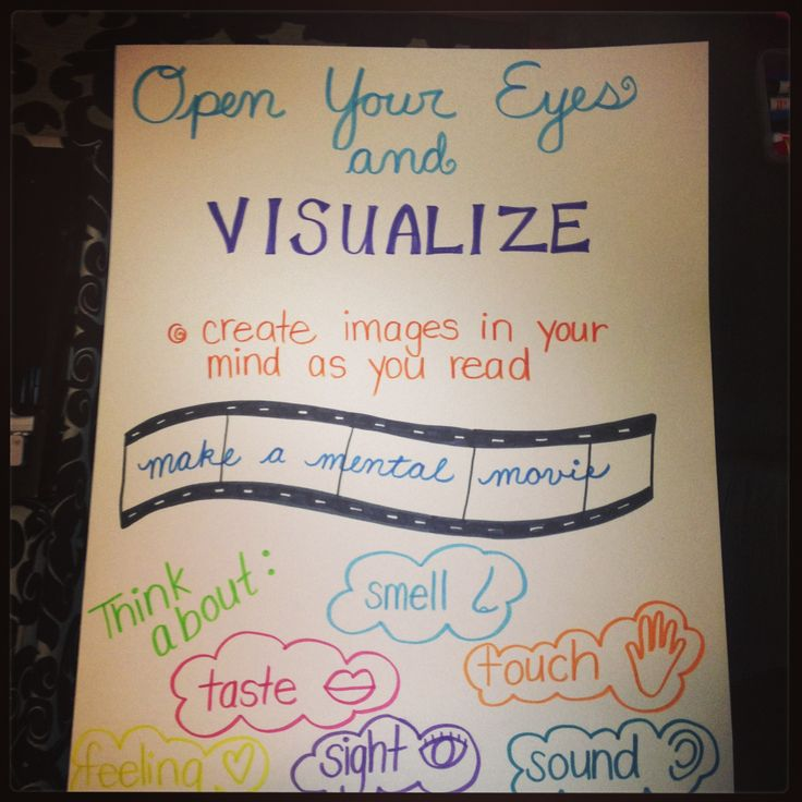 I am stealing this Sarah!   Visualize anchor chart