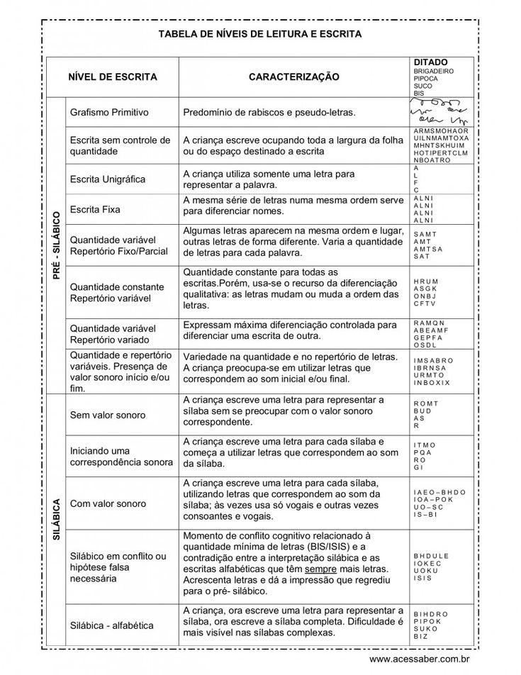 Tabela de níveis de leitura e escrita