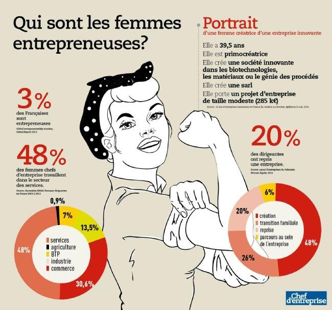 En France, un chef d'entreprise sur trois est une femme, alors qu'elles représentent la moitié des actifs. Qui sont les femmes entrepreneuses? Comment accèdent-elles à la tête d'une entreprise? Et dans quel secteur travaillent-elles? Portrait-robot.