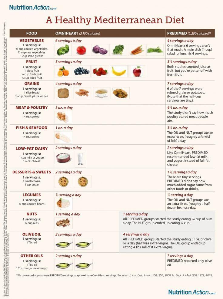 #Mediterranean #Diet #Guide