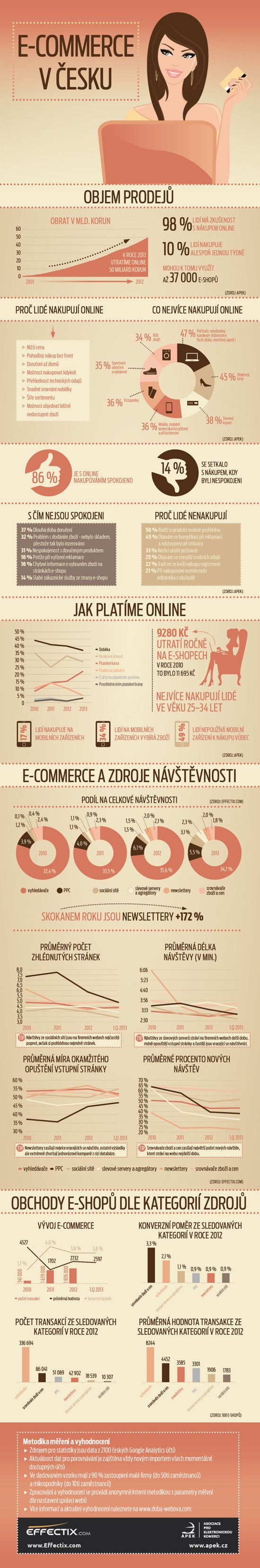 E-commerce v Česku (E-COMMERCE V ČESKU - INFOGRAFIKA)