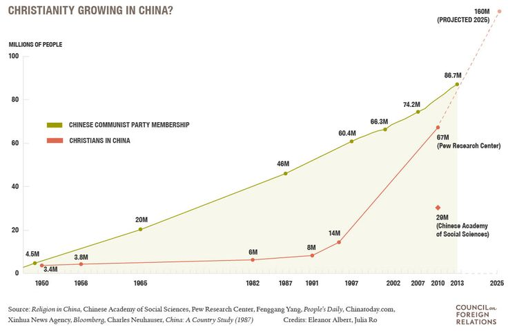 """""""Christianity in China - Council on Foreign Relations"""""""