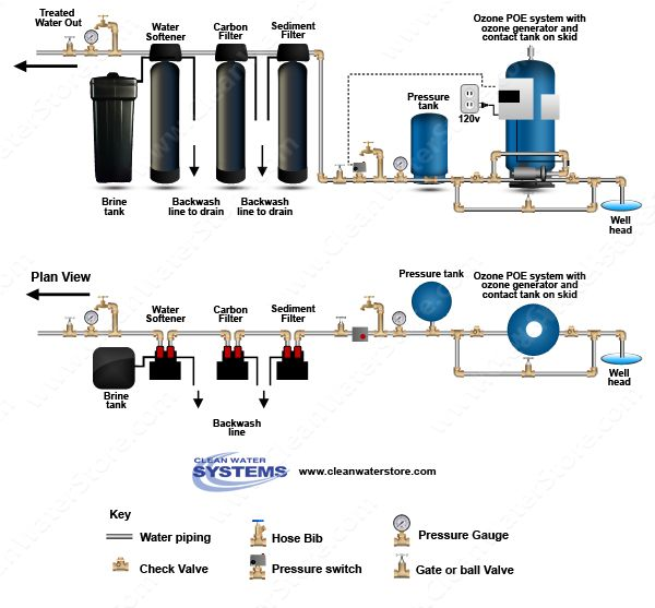 17 Best Well Water Treatment Diagrams Images On Pinterest