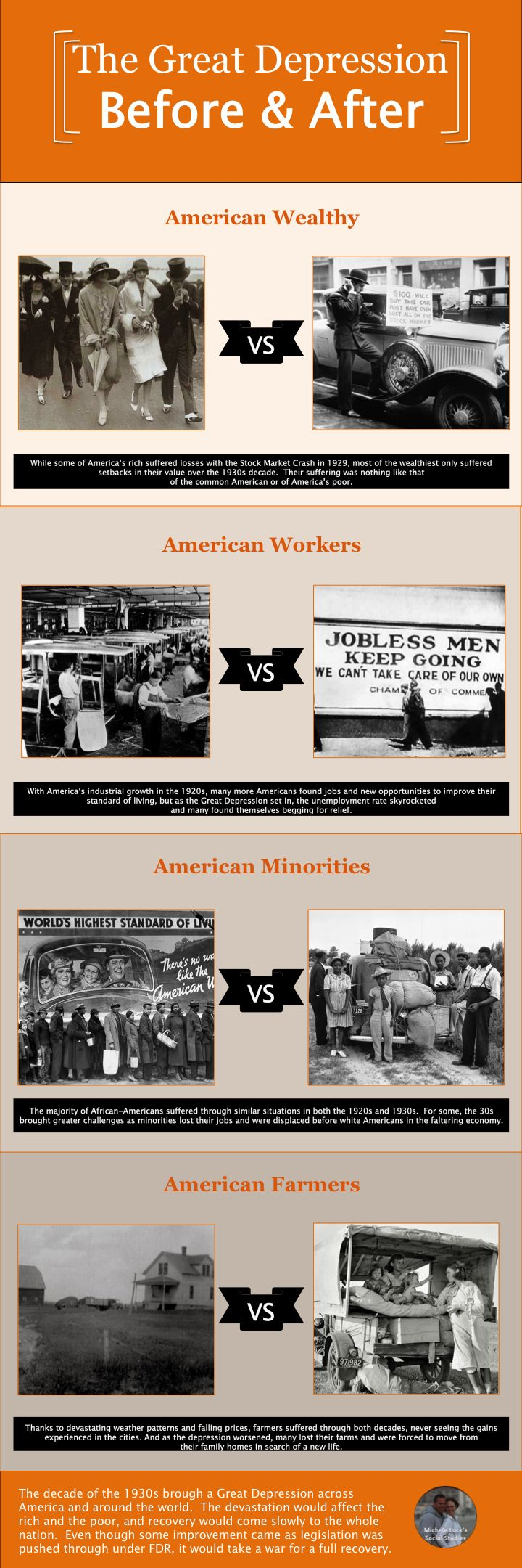Use Infographics to teach the Great Depression
