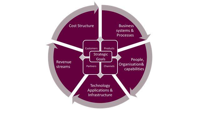 APEX Target Operating Model