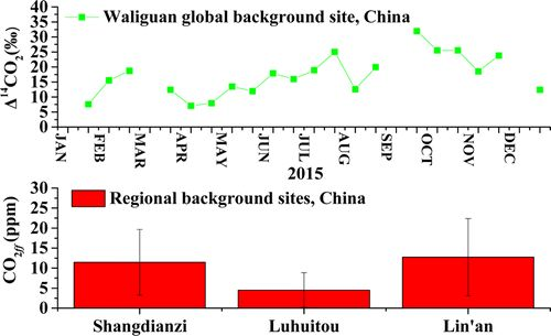 Observationsof Atmospheric ?14CO2 at the Global andRegional Background Sites in China: Implicationfor Fossil Fuel CO2 Inputs