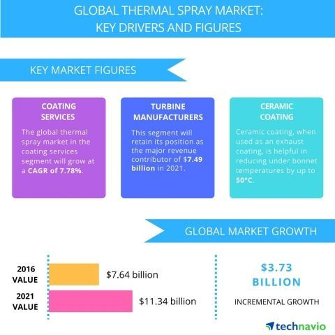 Thermal Spray – Market Trends and Forecasts by Technavio
