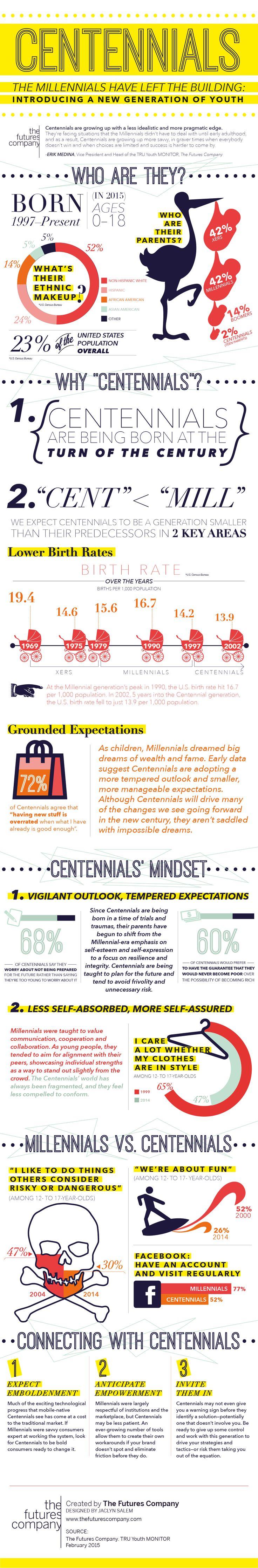 Centennials Infographic