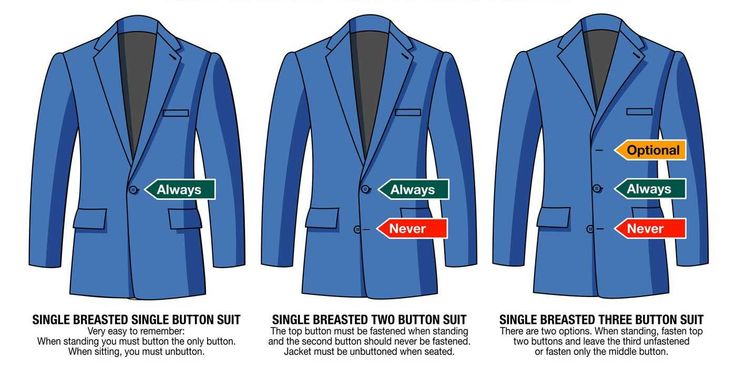 The Basic Rules Of Buttoning A Suit Jacket (when it comes to double-breasted suits, you generally want to button all buttons that have working buttonholes).