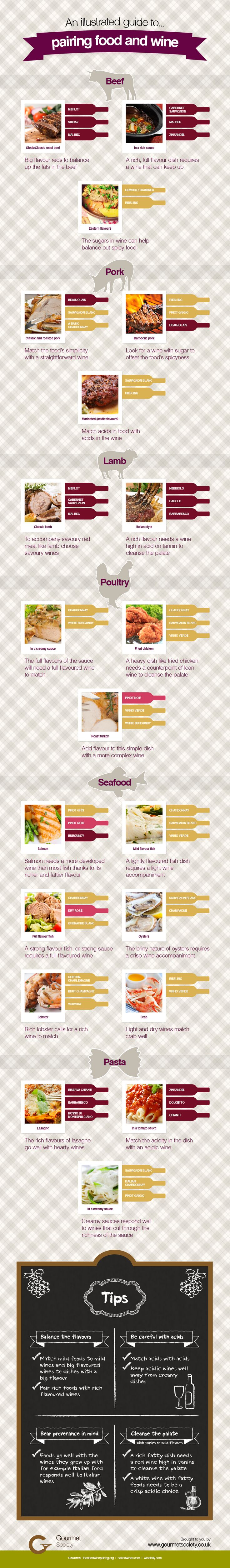 Not sure what wine goes with Salmon? An illustrated guide to pairing Wine and Food.