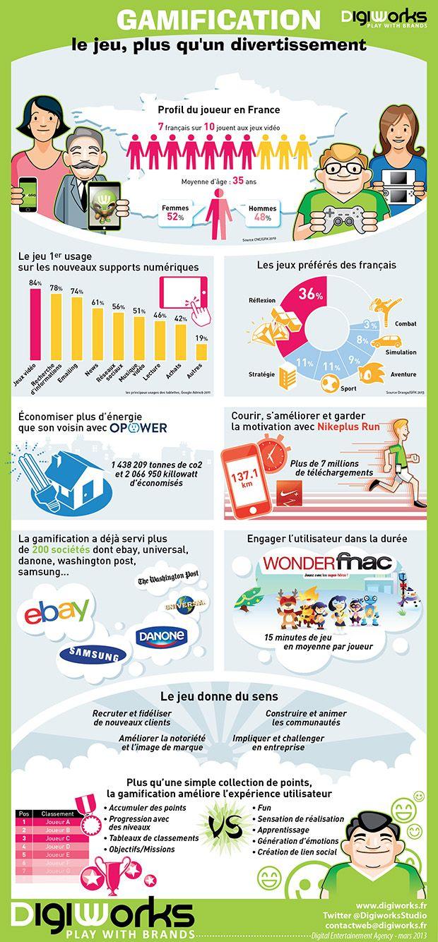 Infographie : La gamification