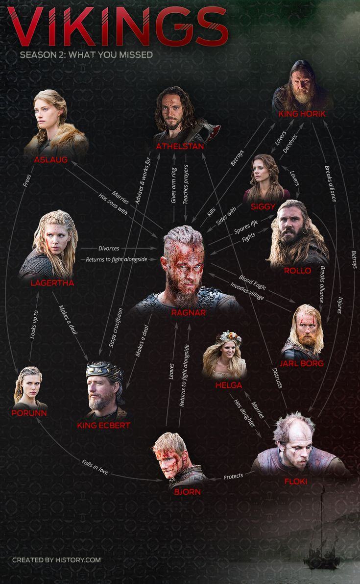 Vikings Season 2 infographic