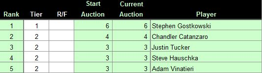As of 6/1/2016, here are our Top 5 Fantasy Football Kickers, for more rankings, check us out at FantasyDraftTools.com    1. Stephen Gostkowski   2. Chandler Catanzaro   3. Justin Tucker   4. Steve Hauschka  5. Adam Vinatieri
