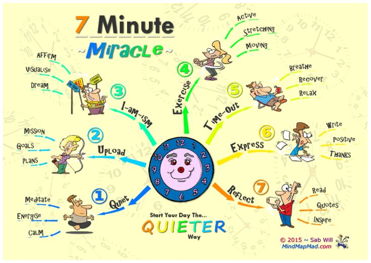7 Minute Miracle: The QUIETER Way - Mind Map Mad