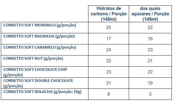 Tabela Hidratos Carbono Gelados Soft