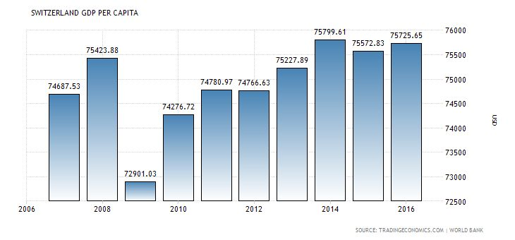 Economy: The image above shows how Switzerland's GDP per capita has changed over the years. Switzerland's Gdp per capita is $78,812.65, which is considerably high compared to other countries, and is in the top 10 highest countries with GDP per capita. This is because of its exports and banking industry. Switzerland is also one of the most popular place of tourism, because of its clean air and beautiful mountains and lakes.