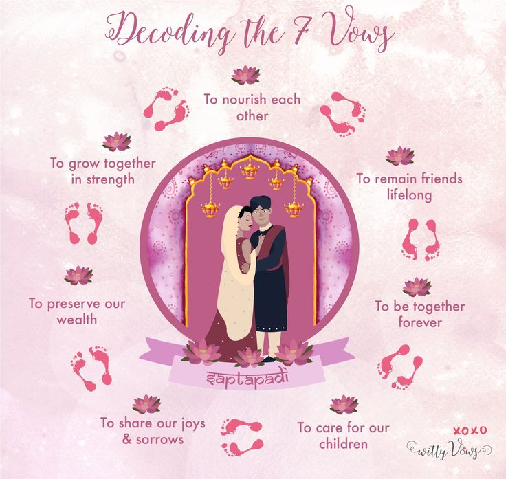 Saptapadi- the7 indian wedding vows decoded for brides by witty vows #phera | curated by #WittyVows the ultimate guide for the Indian bride | www.wittyvows.com