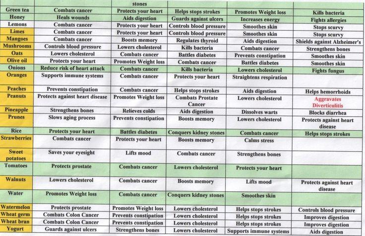 Printable List Of Foods High In Cholesterol
