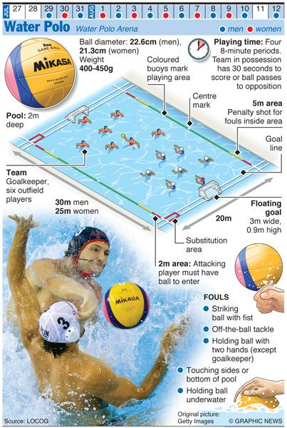 The Graphic News guide to each sport in the Olympics, from canoeing, through diving and swimming to water polo