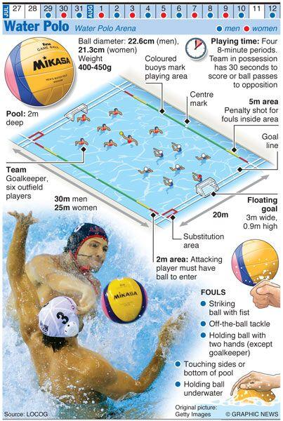 A water polo infographic @ OLYMPICS 2012  http://www.hotelpiemontese.it/it/offerte-soggiorni-torino/pacchetti/pallanuoto.aspx