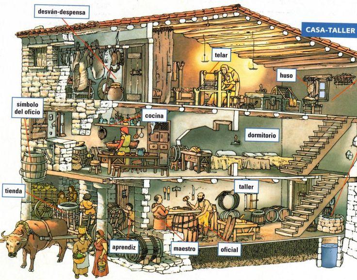 Casa-taller de un artesano en la baja Edad Media.
