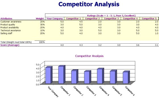 Doc983750 Microsoft Competitive Analysis Microsoft and – Competitors Analysis Template