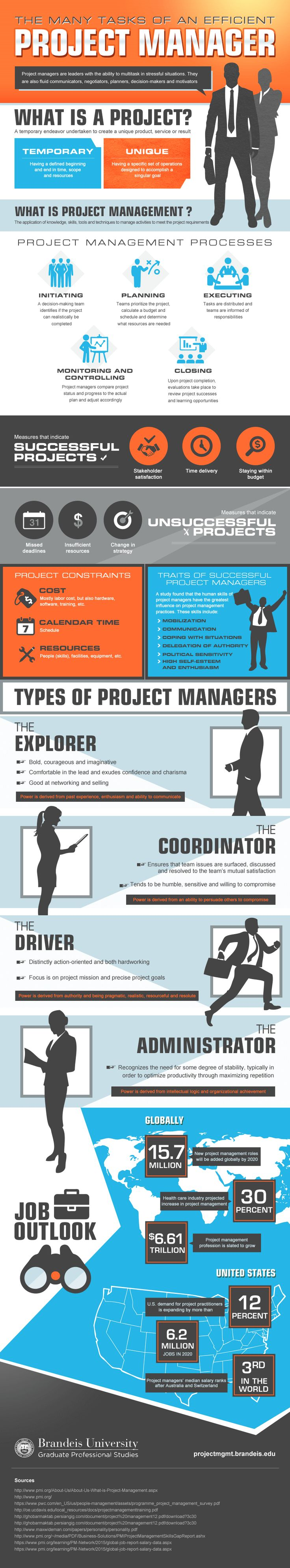 The Many Tasks Of An Efficient Project Manager #Infographic #ProjectManagement