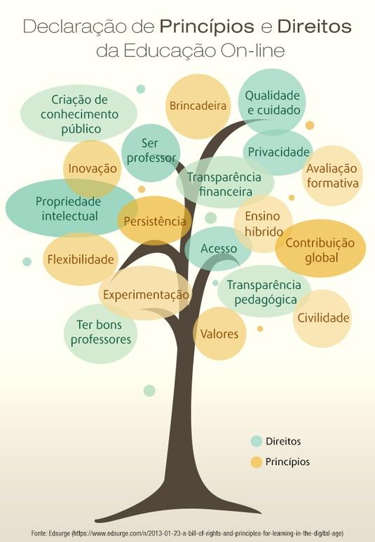 Princípios e Direitos da Educação On-line @Paulo Fernandes Simões
