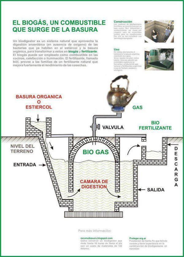 Biogás: el combustible de la basura #infografia