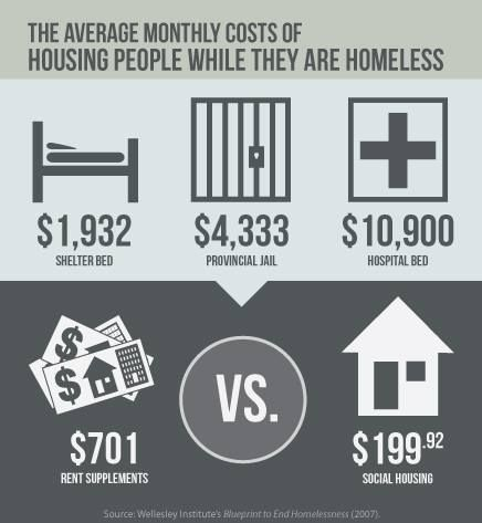 about the cost of the Homeless in Canada... https://www.facebook.com/homelesshub