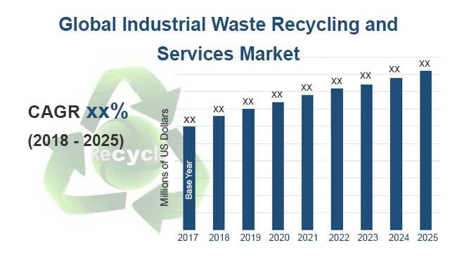 Global Industrial Waste Recycling And Services Market Size Status And Forecast 2025 Industrial Waste Growth Strategy Marketing Data