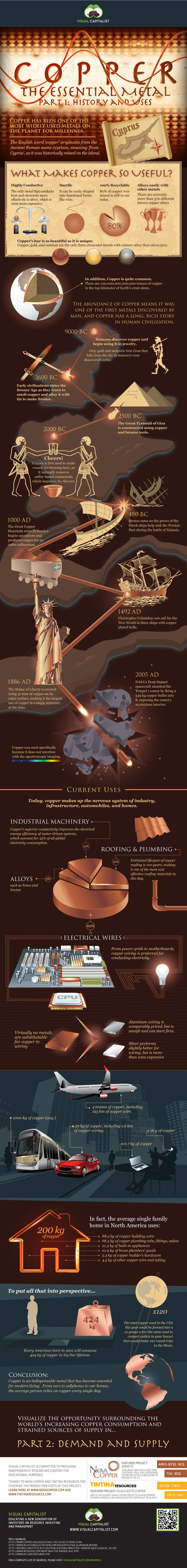 Copper the Essential Metal, Part 1: copper is one of the most widely used metals on the planet, and has been for more than 10,000 years. |via Nova Coppers