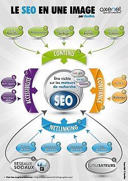 Faire comprendre le référencement en une image, c'est l'objectif de cette infographie SEO * qui aidera sans doute ceux qui veulent résumer les pratiques visant à renforcer la visibilité d'un site Internet sur les moteurs de recherche...