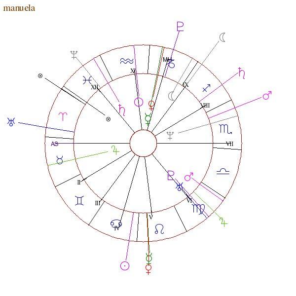 Tema natale e oroscopo