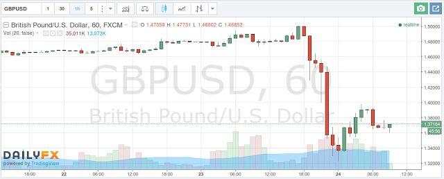Los mercados se desploman tras la victoria del #BRexit en el Reino Unido  Los mercados de Asia se han desplomado en respuesta a los resultados preliminares del referéndum en el Reino Unido favorables al abandono de la Unión Europea. El DAX el FTSE y el IBEX35 con fuertes caídas  El índice selectivo DAX 30 de la Bolsa de Fráncfort abrió hoy con un desplome del 10 % el Ibex 35 se desploma y la Bolsa española se encamina a su mayor caída de la historia. En Wall Street antes de la apertura los…
