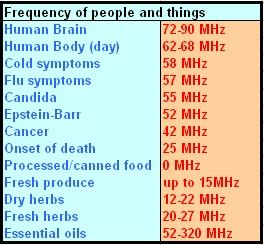 What's Your Frequency?  Wellbeing Blog.  Everything has a frequency.  Read how everything affects your frequency