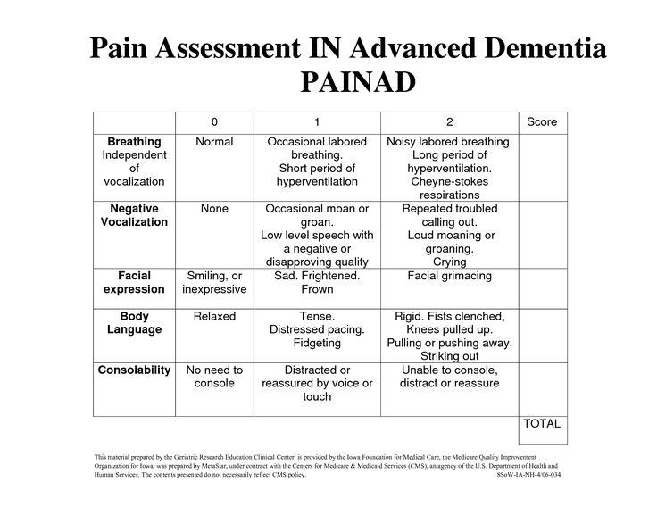 Pain Assessment in Advanced Dementia Scale (PAINAD) - Buscar con Google
