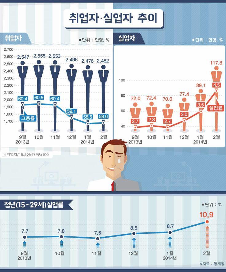 통계청 '2월 고용동향' 발표… 2월 취업자 2천481만명 [인포그래픽] #job #Infographic ⓒ 비주얼다이브 무단 복사·전재·재배포 금지
